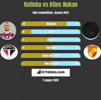 Rafinha vs Atinc Nukan h2h player stats
