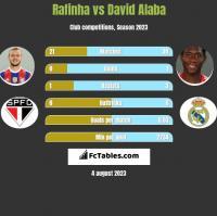 Rafinha vs David Alaba h2h player stats