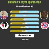 Rafinha vs Dayot Upamecano h2h player stats