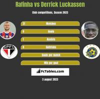 Rafinha vs Derrick Luckassen h2h player stats