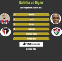 Rafinha vs Digao h2h player stats