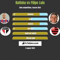 Rafinha vs Filipe Luis h2h player stats