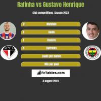 Rafinha vs Gustavo Henrique h2h player stats