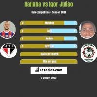 Rafinha vs Igor Juliao h2h player stats