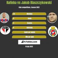 Rafinha vs Jakub Blaszczykowski h2h player stats