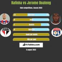 Rafinha vs Jerome Boateng h2h player stats