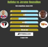 Rafinha vs Jerome Roussillon h2h player stats