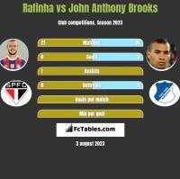 Rafinha vs John Anthony Brooks h2h player stats