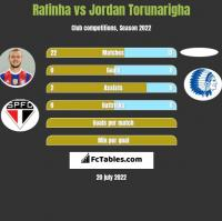 Rafinha vs Jordan Torunarigha h2h player stats
