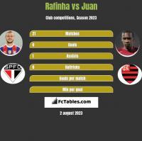 Rafinha vs Juan h2h player stats