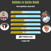 Rafinha vs Karim Rekik h2h player stats