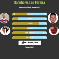Rafinha vs Leo Pereira h2h player stats