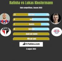 Rafinha vs Lukas Klostermann h2h player stats