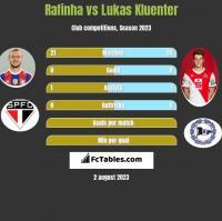 Rafinha vs Lukas Kluenter h2h player stats