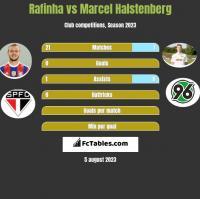Rafinha vs Marcel Halstenberg h2h player stats