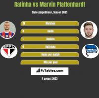Rafinha vs Marvin Plattenhardt h2h player stats