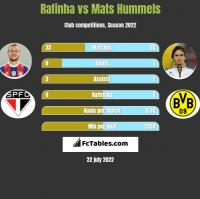 Rafinha vs Mats Hummels h2h player stats
