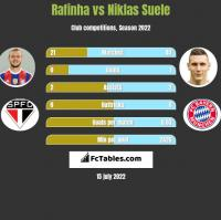 Rafinha vs Niklas Suele h2h player stats