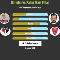 Rafinha vs Pablo Mari Villar h2h player stats