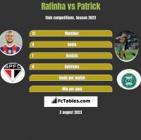 Rafinha vs Patrick h2h player stats