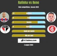 Rafinha vs Rene h2h player stats