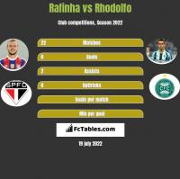Rafinha vs Rhodolfo h2h player stats