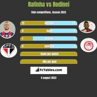 Rafinha vs Rodinei h2h player stats