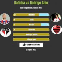 Rafinha vs Rodrigo Caio h2h player stats