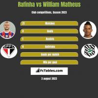 Rafinha vs William Matheus h2h player stats