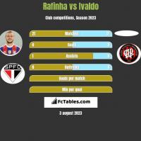 Rafinha vs Ivaldo h2h player stats