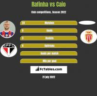 Rafinha vs Caio h2h player stats