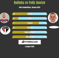 Rafinha vs Felix Goetze h2h player stats