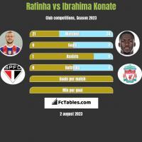 Rafinha vs Ibrahima Konate h2h player stats