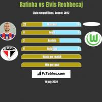 Rafinha vs Elvis Rexhbecaj h2h player stats