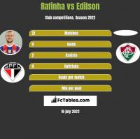 Rafinha vs Edilson h2h player stats