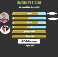 Rafinha vs Frazan h2h player stats