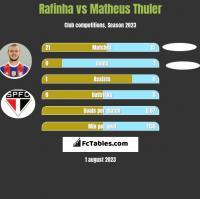 Rafinha vs Matheus Thuler h2h player stats