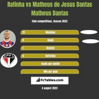 Rafinha vs Matheus de Jesus Dantas Matheus Dantas h2h player stats