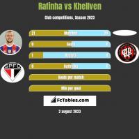 Rafinha vs Khellven h2h player stats