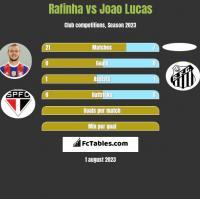 Rafinha vs Joao Lucas h2h player stats