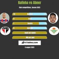 Rafinha vs Abner h2h player stats