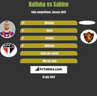 Rafinha vs Sabino h2h player stats