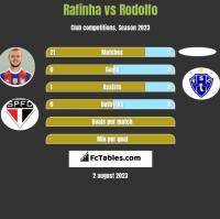 Rafinha vs Rodolfo h2h player stats
