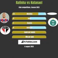 Rafinha vs Natanael h2h player stats