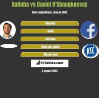 Rafinha vs Daniel O'Shaughnessy h2h player stats