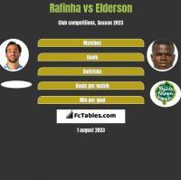 Rafinha vs Elderson h2h player stats