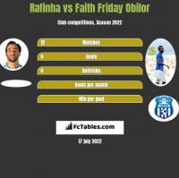 Rafinha vs Faith Friday Obilor h2h player stats