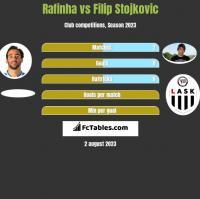 Rafinha vs Filip Stojkovic h2h player stats