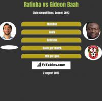 Rafinha vs Gideon Baah h2h player stats