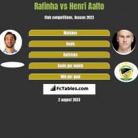 Rafinha vs Henri Aalto h2h player stats